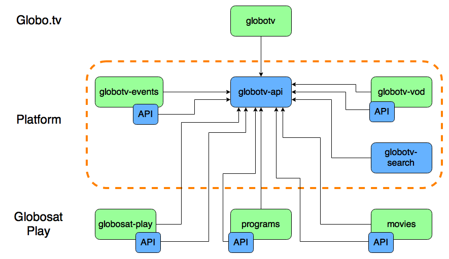 Globosat Play architecture